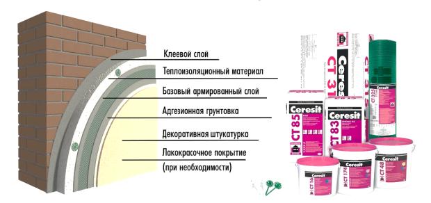 состав фасадной штукатурки